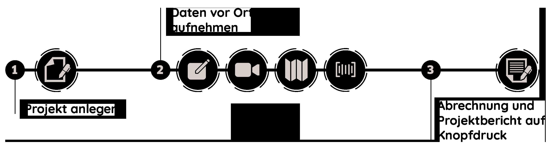 DokuPit Ablauf: Projekt anlegen, dokumentieren und abrechnen