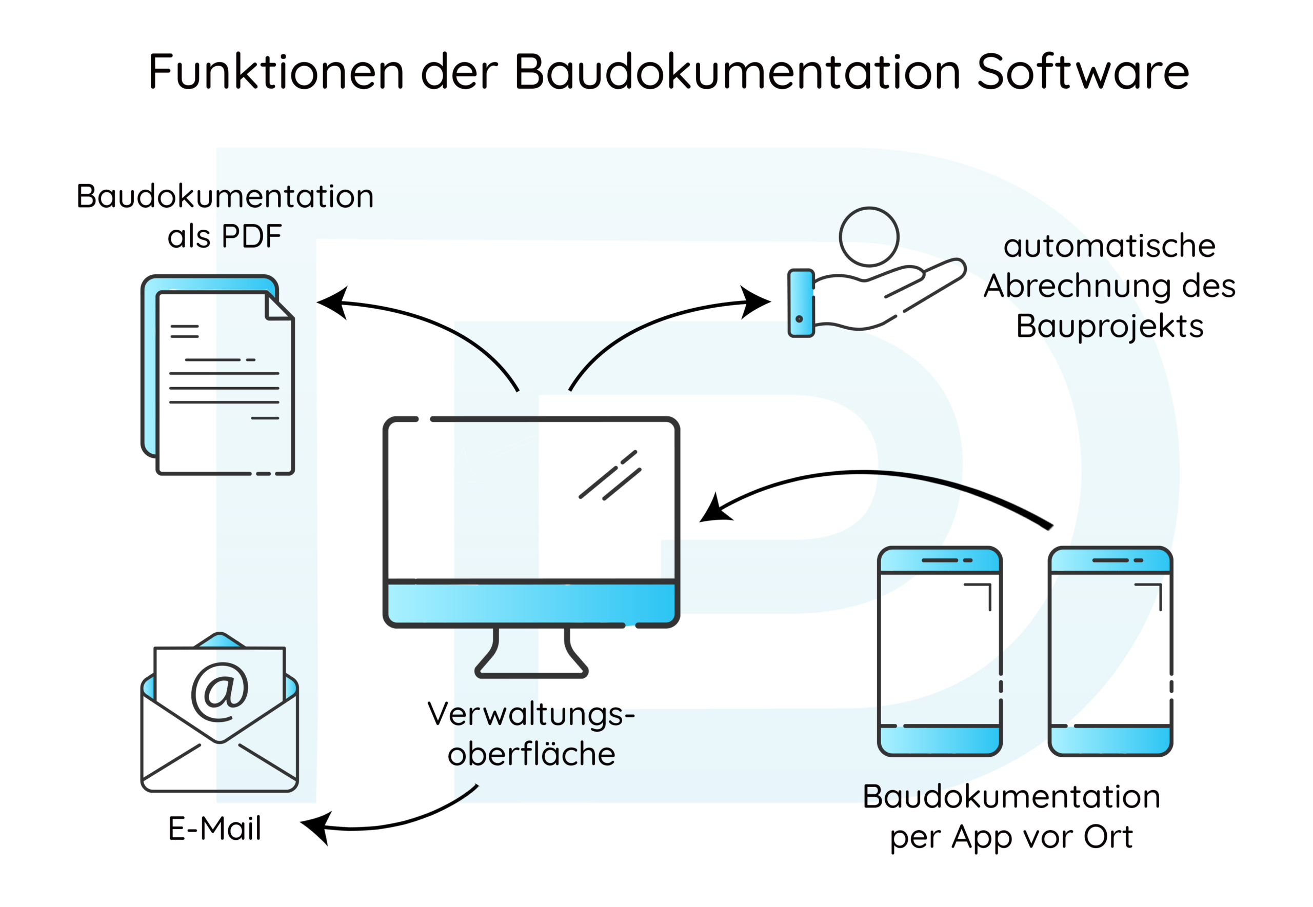 Funktionen einer Baudokumentation Software